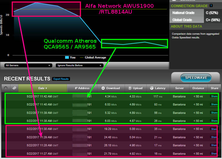 Test AWUS1900 (ac1900) avec chipset WiFi RTL8814AU MIMO4T4R